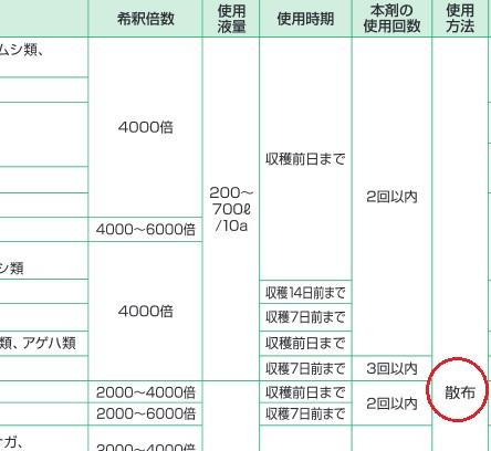 農薬登録内容