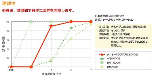 ダニオーテフロアブル 速効性比較