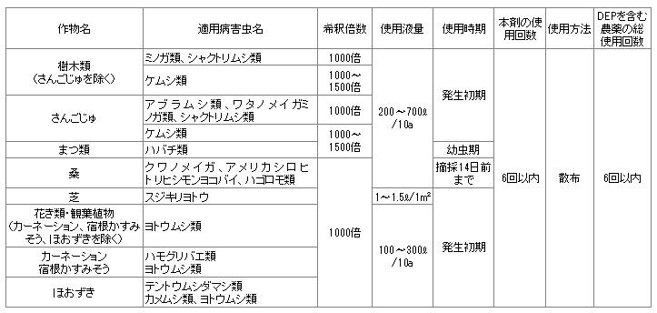 緑化用ディプテレックス乳剤・登録内容